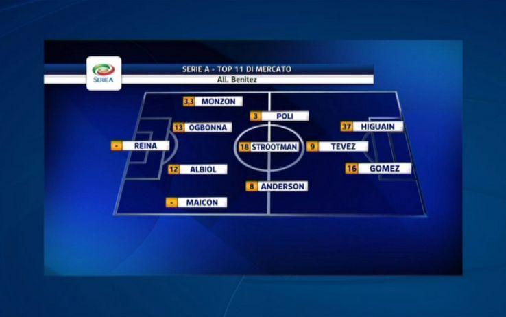 I migliori colpi calciomercato Serie A su Sky Sport